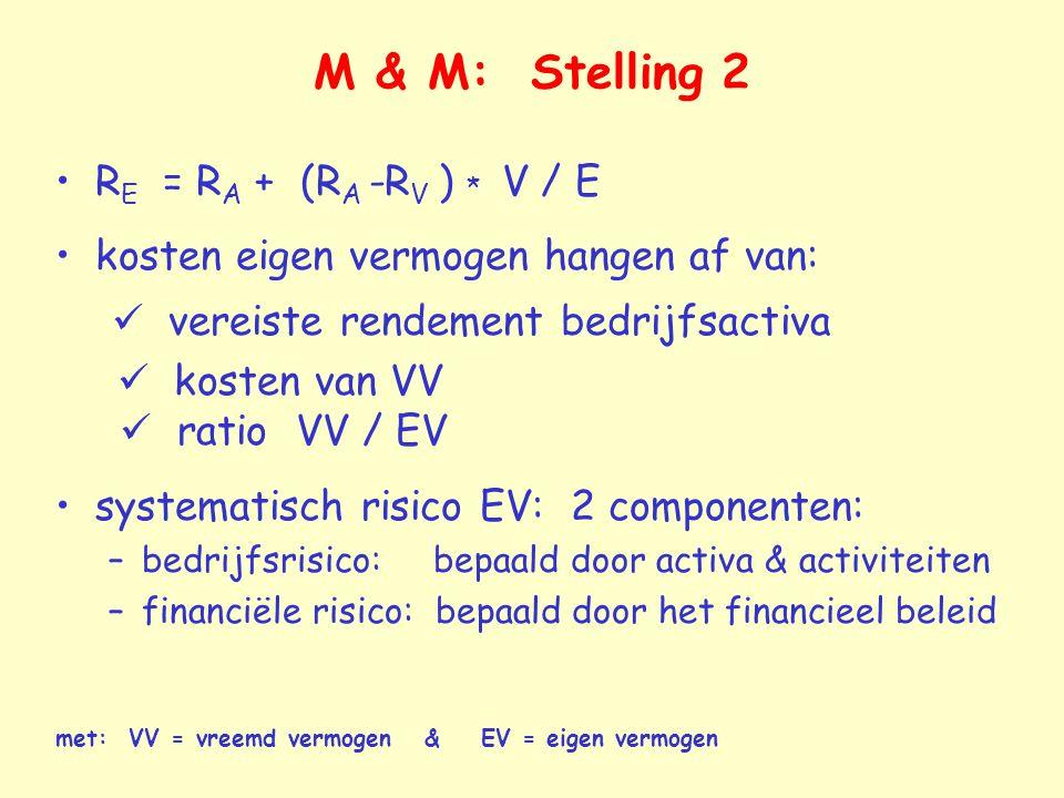 M & M: Stelling 2 R E = R A + (R A -R V ) * V / E kosten eigen vermogen hangen af van: vereiste rendement bedrijfsactiva kosten van VV ratio VV / EV s