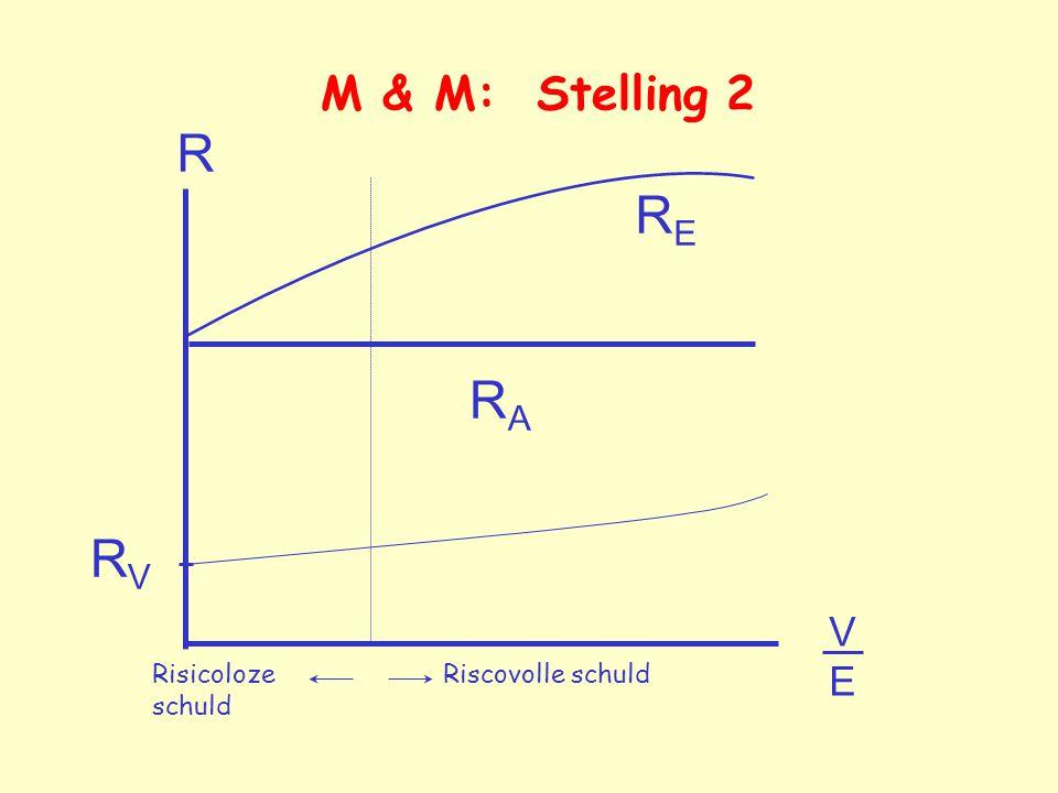 R VEVE RVRV RERE M & M: Stelling 2 RARA Risicoloze schuld Riscovolle schuld
