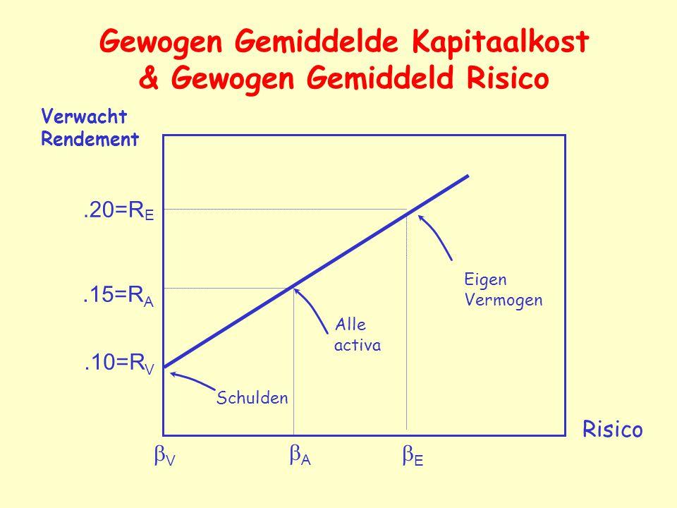 Gewogen Gemiddelde Kapitaalkost & Gewogen Gemiddeld Risico.10=R V.20=R E.15=R A EE AA VV Risico Verwacht Rendement Eigen Vermogen Alle activa Sc