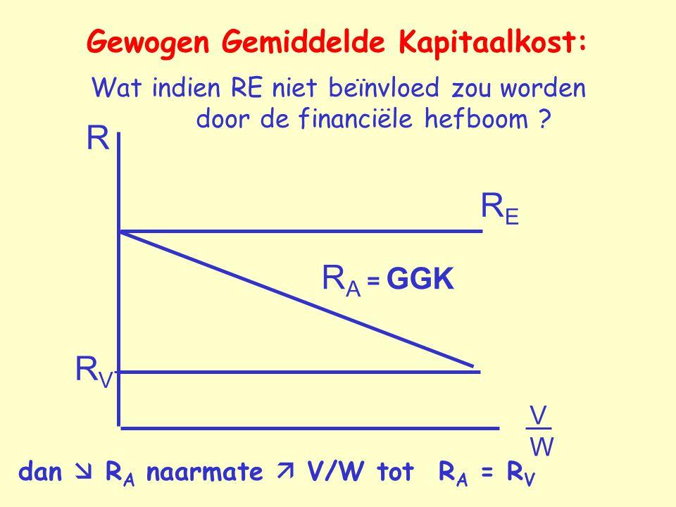 R VWVW RVRV RERE R A = GGK Gewogen Gemiddelde Kapitaalkost: Wat indien RE niet beïnvloed zou worden door de financiële hefboom ? dan  R A naarmate 