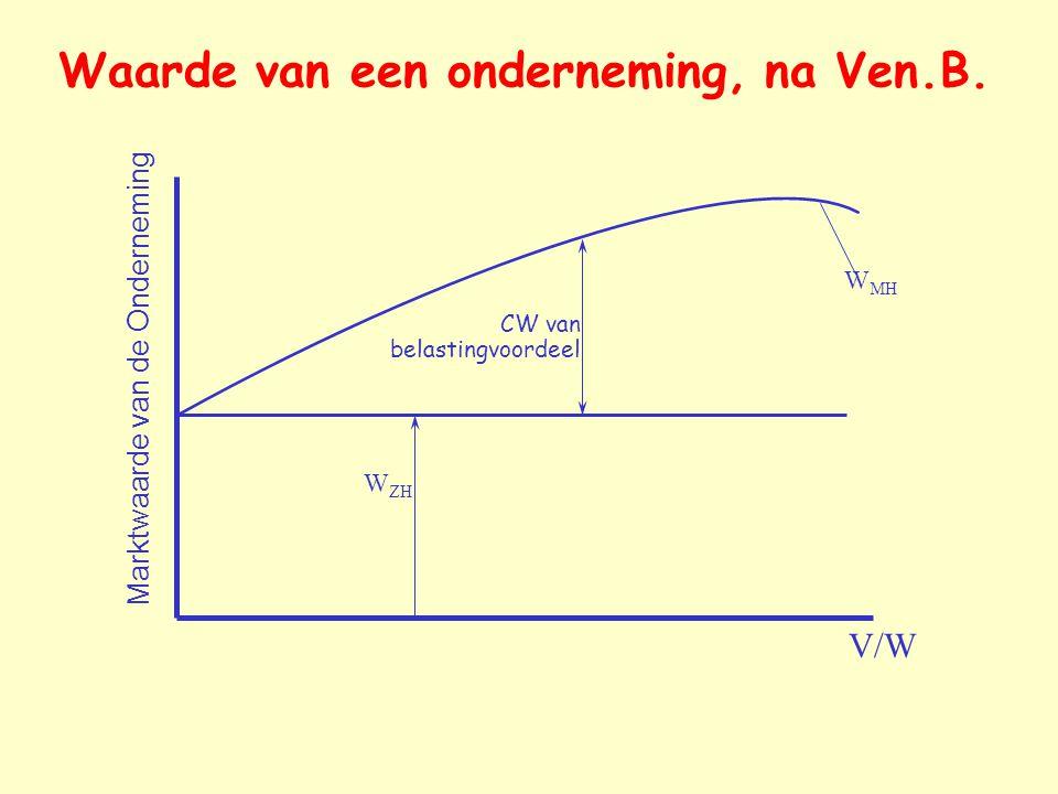 Waarde van een onderneming, na Ven.B. V/W Marktwaarde van de Onderneming W ZH CW van belastingvoordeel W MH