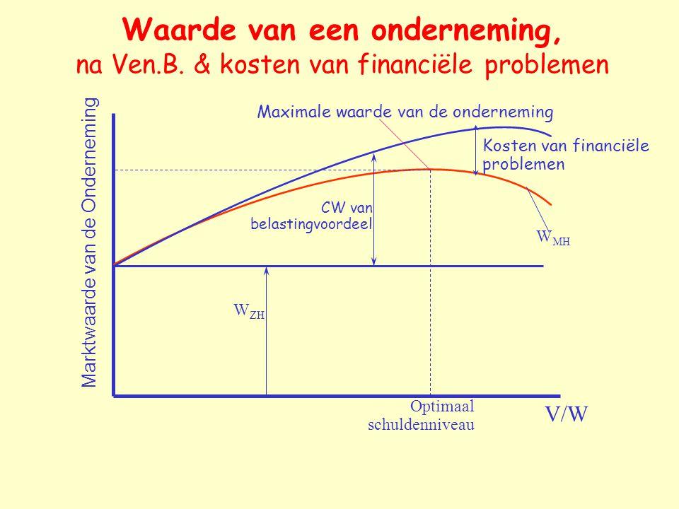 Waarde van een onderneming, na Ven.B. & kosten van financiële problemen V/W Marktwaarde van de Onderneming W ZH CW van belastingvoordeel Kosten van fi