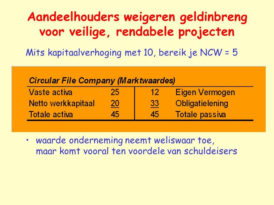 Aandeelhouders weigeren geldinbreng voor veilige, rendabele projecten Mits kapitaalverhoging met 10, bereik je NCW = 5 waarde onderneming neemt welisw