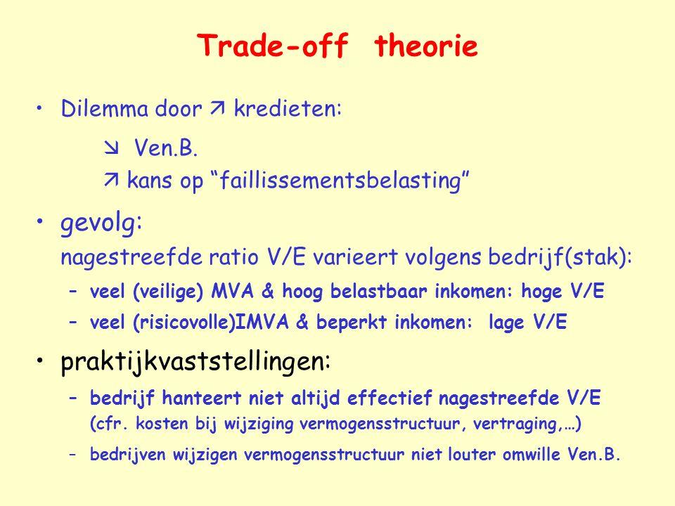 """Trade-off theorie Dilemma door  kredieten:  Ven.B.  kans op """"faillissementsbelasting"""" gevolg: nagestreefde ratio V/E varieert volgens bedrijf(stak)"""