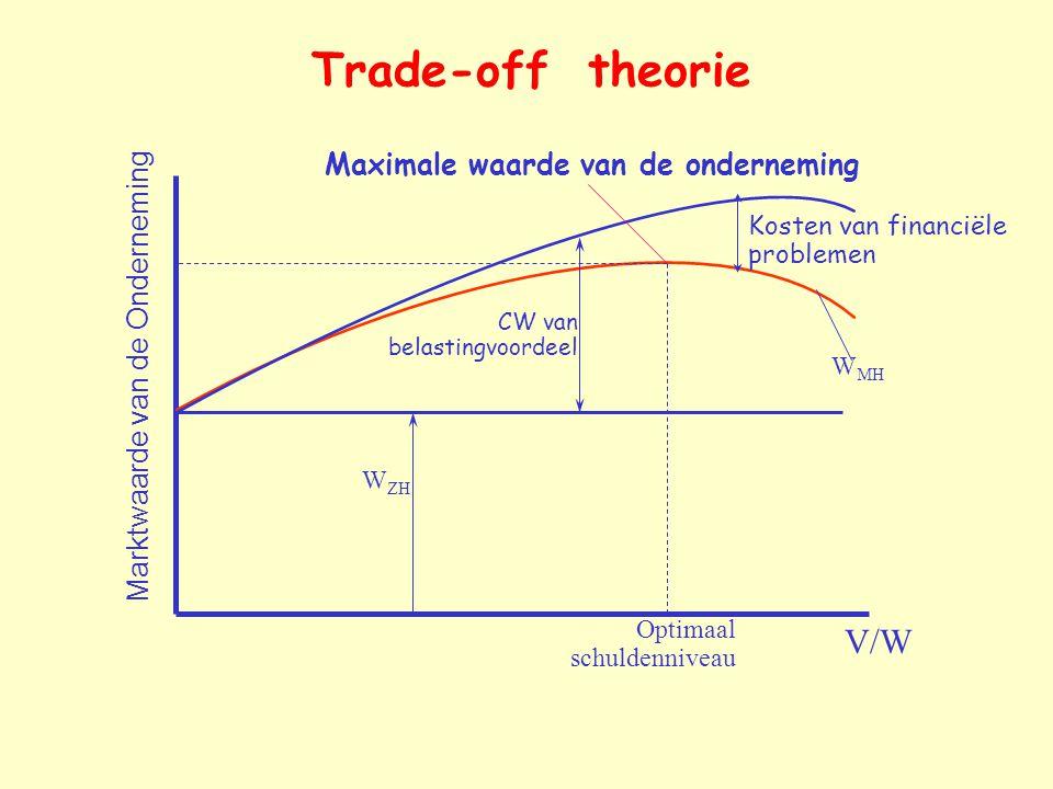 Trade-off theorie V/W Marktwaarde van de Onderneming W ZH CW van belastingvoordeel Kosten van financiële problemen Optimaal schuldenniveau Maximale wa