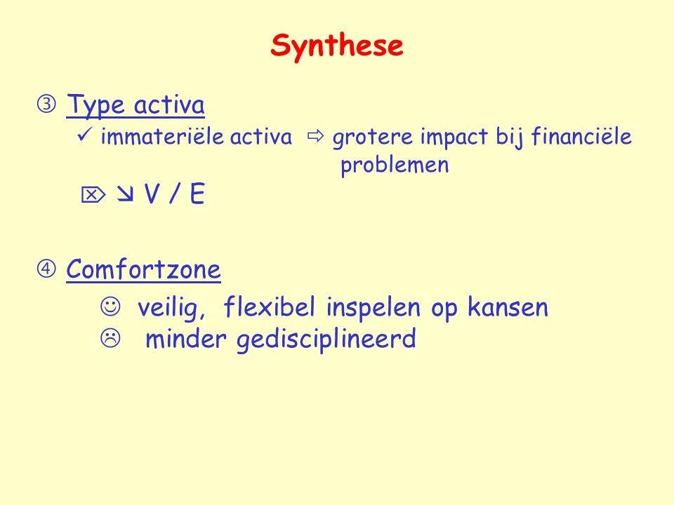 Synthese  Type activa immateriële activa  grotere impact bij financiële problemen   V / E  Comfortzone veilig, flexibel inspelen op kansen  mind
