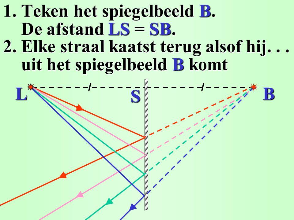 1. Teken het spiegelbeeld B. 2. De straal kaatst terug alsof hij... De afstand LS = SB. De afstand LS = SB. uit het spiegelbeeld B komt uit het spiege
