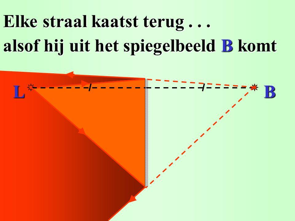 1. Teken het spiegelbeeld B. 2. Elke straal kaatst terug alsof hij... De afstand LS = SB. De afstand LS = SB. uit het spiegelbeeld B komt uit het spie