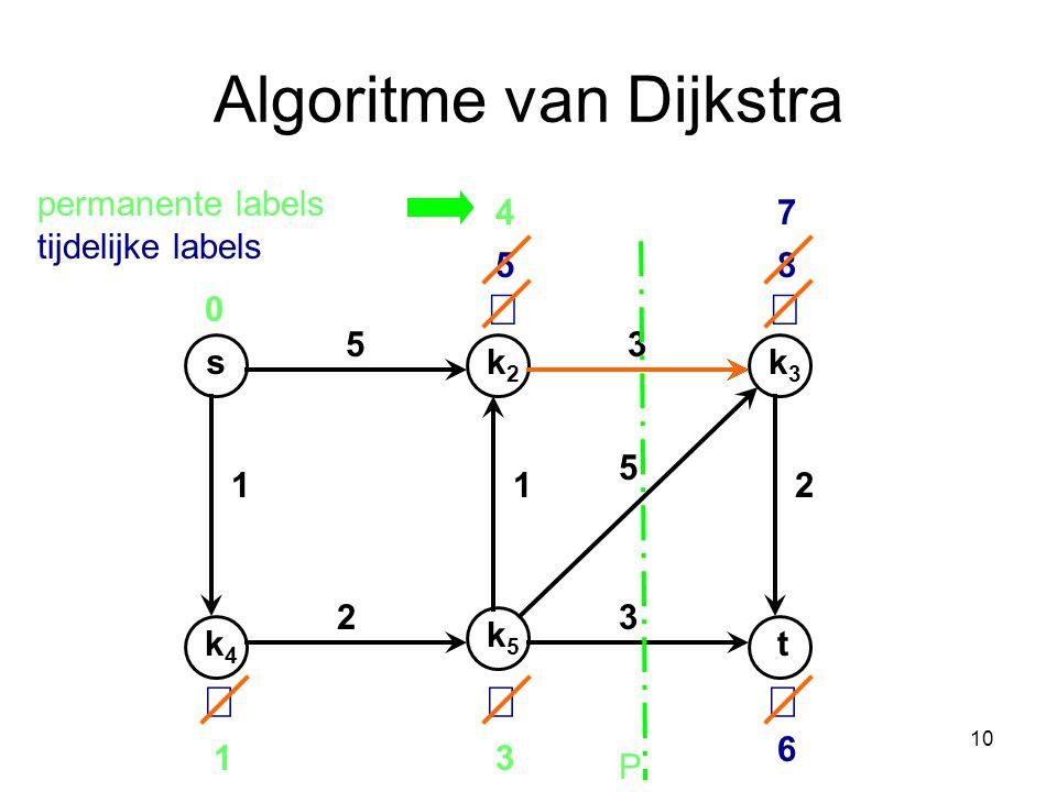 10 Algoritme van Dijkstra sk2k2 k4k4 k3k3 t k5k5 53 112 32 5 0    5 13 6 8 7 P 4 permanente labels tijdelijke labels