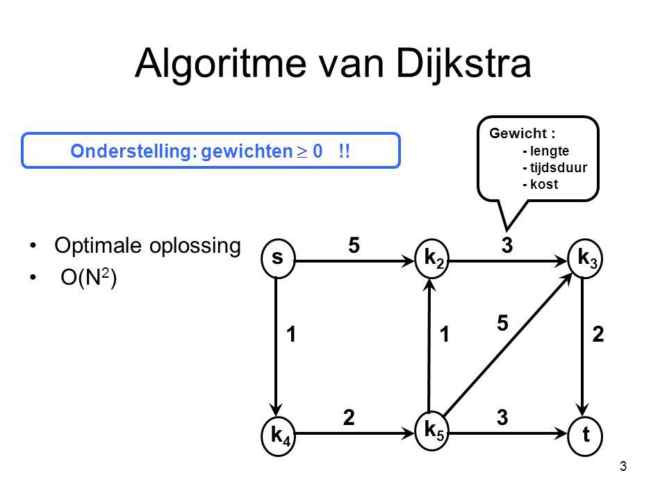 3 Algoritme van Dijkstra Onderstelling: gewichten  0 !! sk2k2 k4k4 k3k3 t k5k5 53 112 32 5 Optimale oplossing O(N 2 ) Gewicht : - lengte - tijdsduur