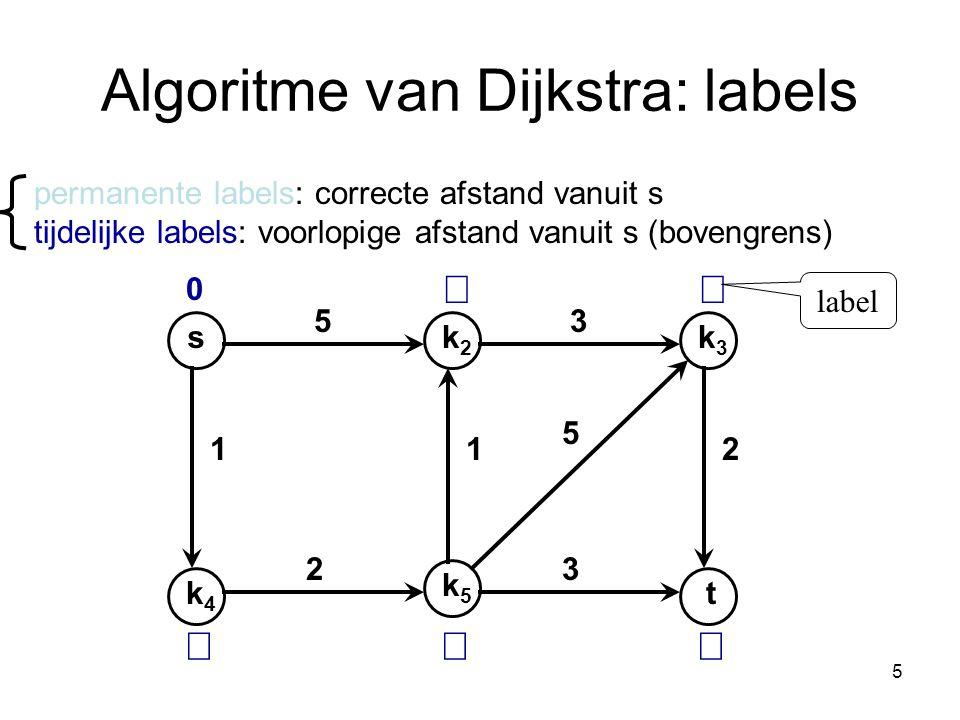 5 Algoritme van Dijkstra: labels sk2k2 k4k4 k3k3 t k5k5 53 112 32 5 permanente labels: correcte afstand vanuit s tijdelijke labels: voorlopige afstand