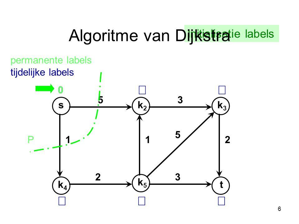 6 0 sk2k2 k4k4 k3k3 t k5k5 53 112 32 5 permanente labels tijdelijke labels    P 0 Initialisatie labels Algoritme van Dijkstra