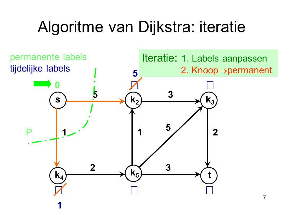 7 Algoritme van Dijkstra: iteratie Iteratie: 1. Labels aanpassen 2. Knoop  permanent sk2k2 k4k4 k3k3 t k5k5 53 112 32 5 permanente labels tijdelijke