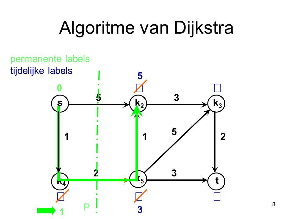 8 Algoritme van Dijkstra sk2k2 k4k4 k3k3 t k5k5 53 112 32 5 0    5 1 3 P permanente labels tijdelijke labels