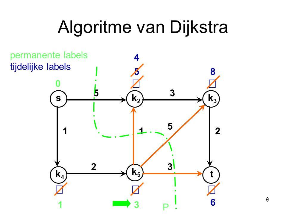 9 Algoritme van Dijkstra sk2k2 k4k4 k3k3 t k5k5 53 112 32 5 0    5 13 6 8 P 4 permanente labels tijdelijke labels