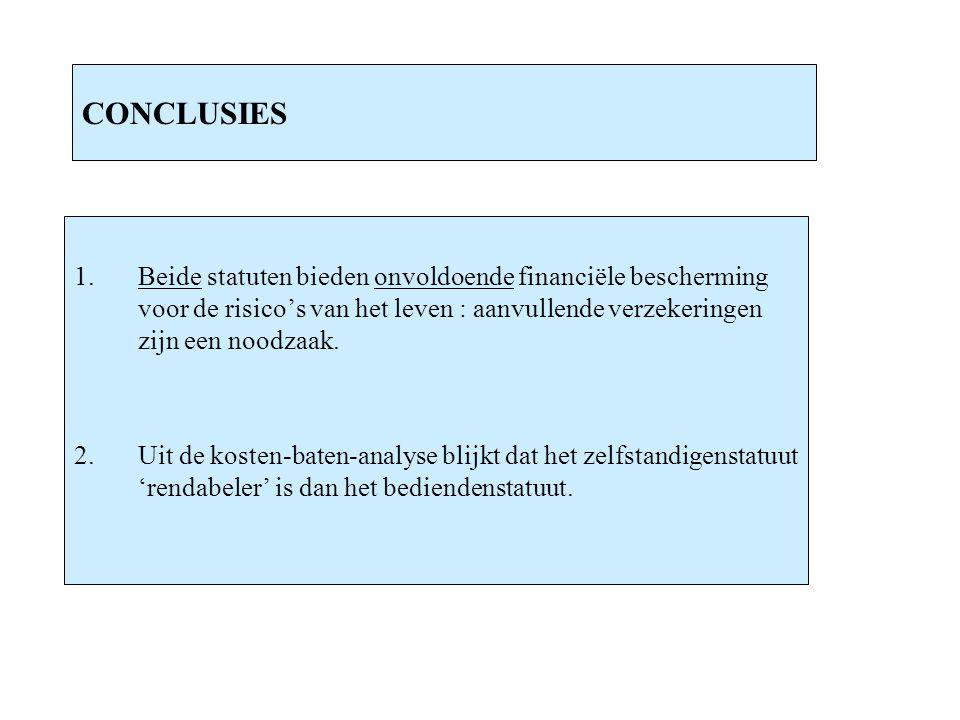 CONCLUSIES 1.Beide statuten bieden onvoldoende financiële bescherming voor de risico's van het leven : aanvullende verzekeringen zijn een noodzaak. 2.