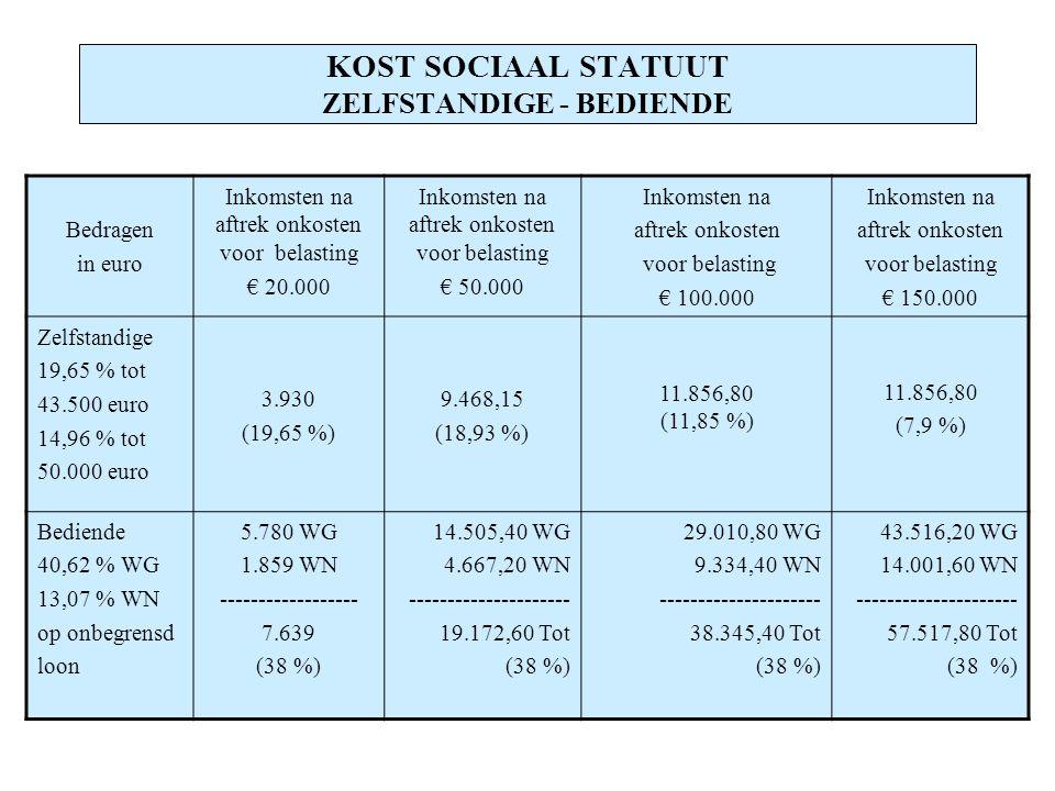 KOST SOCIAAL STATUUT ZELFSTANDIGE - BEDIENDE Bedragen in euro Inkomsten na aftrek onkosten voor belasting € 20.000 Inkomsten na aftrek onkosten voor belasting € 50.000 Inkomsten na aftrek onkosten voor belasting € 100.000 Inkomsten na aftrek onkosten voor belasting € 150.000 Zelfstandige 19,65 % tot 43.500 euro 14,96 % tot 50.000 euro 3.930 (19,65 %) 9.468,15 (18,93 %) 11.856,80 (11,85 %) 11.856,80 (7,9 %) Bediende 40,62 % WG 13,07 % WN op onbegrensd loon 5.780 WG 1.859 WN ------------------ 7.639 (38 %) 14.505,40 WG 4.667,20 WN --------------------- 19.172,60 Tot (38 %) 29.010,80 WG 9.334,40 WN --------------------- 38.345,40 Tot (38 %) 43.516,20 WG 14.001,60 WN --------------------- 57.517,80 Tot (38 %)
