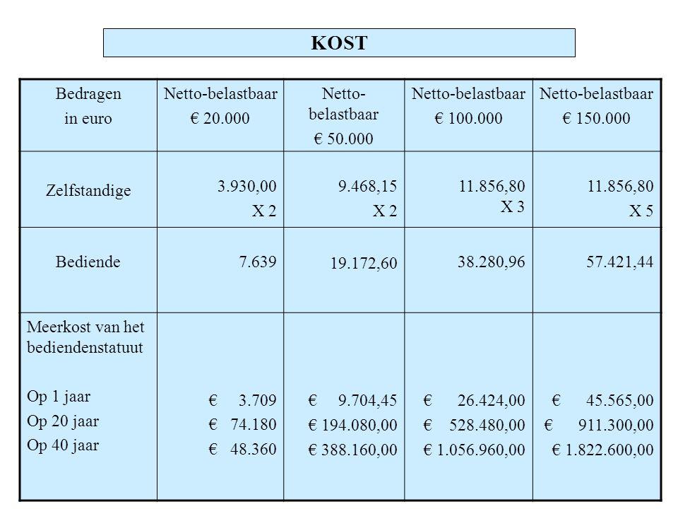 KOST Bedragen in euro Netto-belastbaar € 20.000 Netto- belastbaar € 50.000 Netto-belastbaar € 100.000 Netto-belastbaar € 150.000 Zelfstandige 3.930,00 X 2 9.468,15 X 2 11.856,80 X 3 11.856,80 X 5 Bediende7.639 19.172,60 38.280,9657.421,44 Meerkost van het bediendenstatuut Op 1 jaar Op 20 jaar Op 40 jaar € 3.709 € 74.180 € 48.360 € 9.704,45 € 194.080,00 € 388.160,00 € 26.424,00 € 528.480,00 € 1.056.960,00 € 45.565,00 € 911.300,00 € 1.822.600,00
