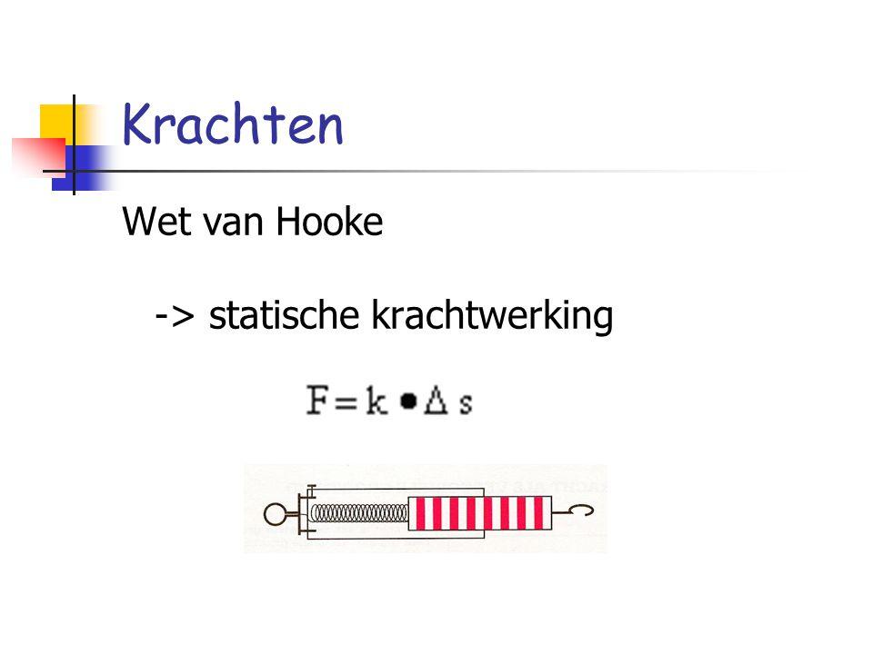 Wrijvingskrachten de wrijving en de kracht loodrecht op het contactoppervlak Fw ~ Fn = constant = μ