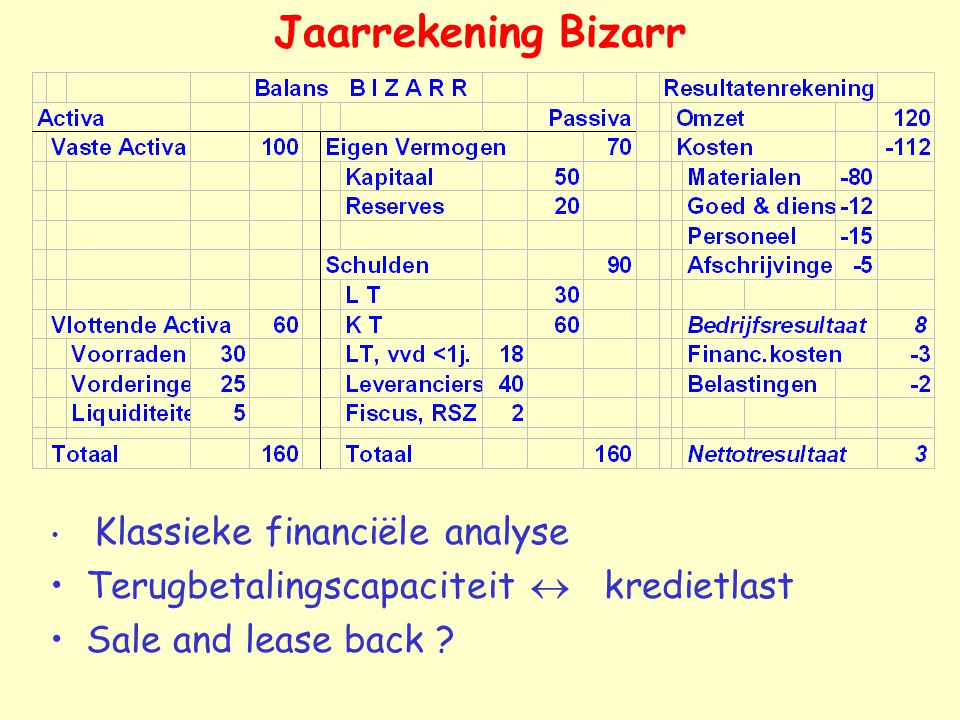 Jaarrekening Bizarr Klassieke financiële analyse Terugbetalingscapaciteit  kredietlast Sale and lease back ?