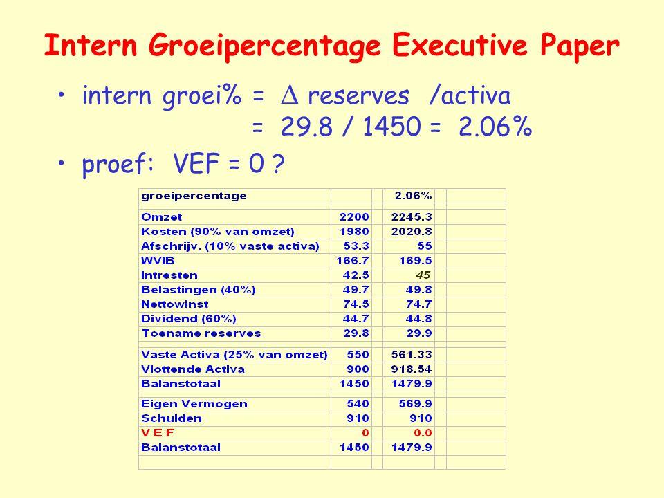 Intern Groeipercentage Executive Paper intern groei% =  reserves /activa = 29.8 / 1450 = 2.06% proef: VEF = 0 ?