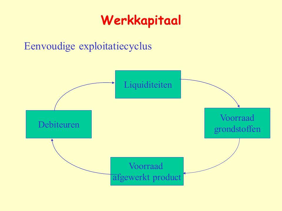 Werkkapitaal Eenvoudige exploitatiecyclus Liquiditeiten Voorraad afgewerkt product Debiteuren Voorraad grondstoffen