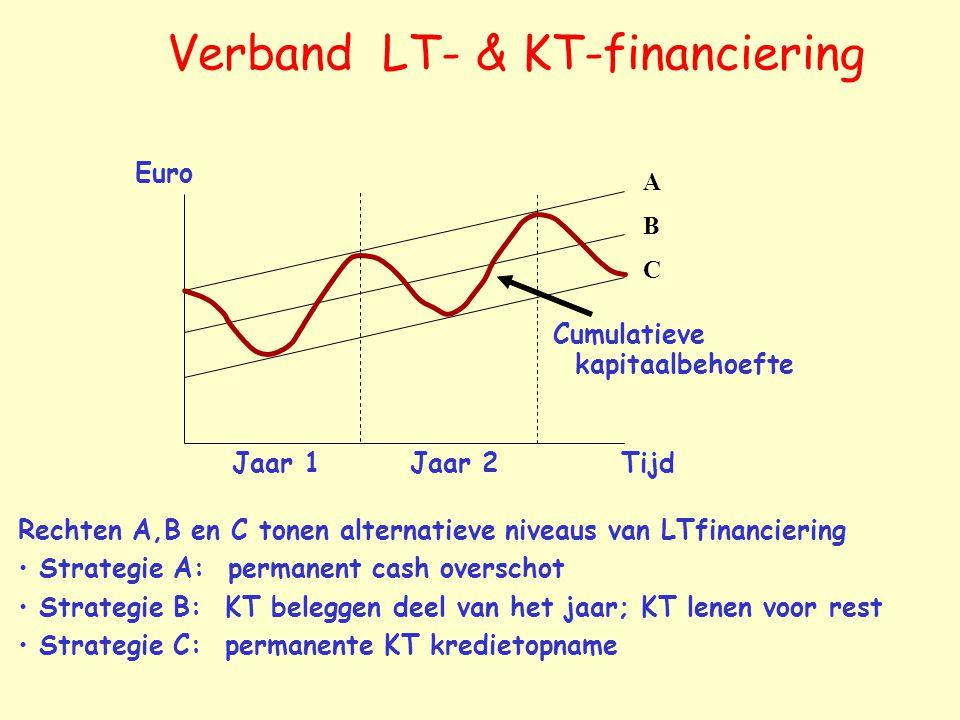 Verband LT- & KT-financiering Rechten A,B en C tonen alternatieve niveaus van LTfinanciering Strategie A: permanent cash overschot Strategie B: KT beleggen deel van het jaar; KT lenen voor rest Strategie C: permanente KT kredietopname A B C Jaar 2Jaar 1 Euro Cumulatieve kapitaalbehoefte Tijd