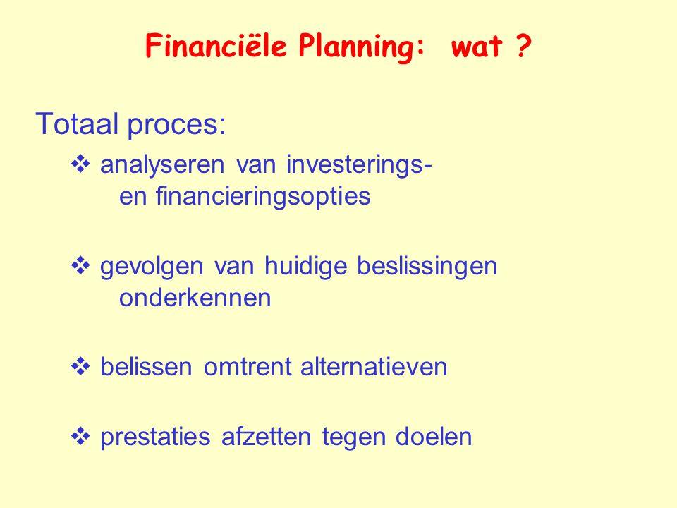 Financiële Planning: wat .