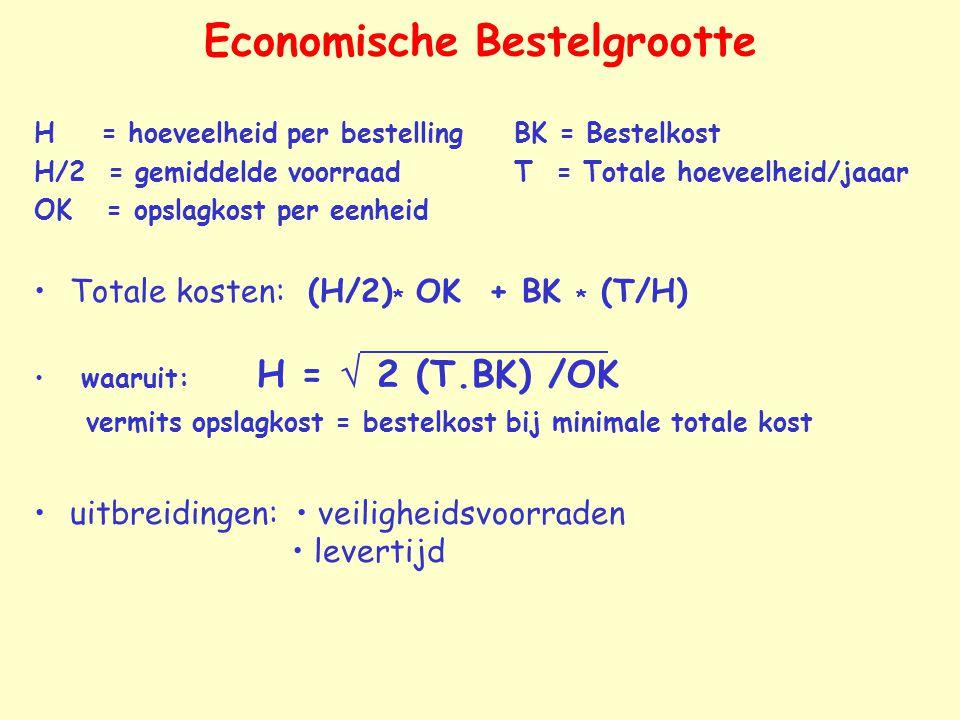 Economische Bestelgrootte H = hoeveelheid per bestellingBK = Bestelkost H/2 = gemiddelde voorraadT = Totale hoeveelheid/jaaar OK = opslagkost per eenheid Totale kosten: (H/2) * OK + BK * (T/H) waaruit: H =  2 (T.BK) /OK vermits opslagkost = bestelkost bij minimale totale kost uitbreidingen: veiligheidsvoorraden levertijd
