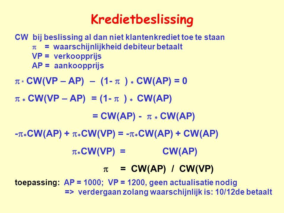 Kredietbeslissing CW bij beslissing al dan niet klantenkrediet toe te staan  = waarschijnlijkheid debiteur betaalt VP = verkoopprijs AP = aankoopprijs   *  CW(VP – AP) – (1-  )  CW(AP) = 0    CW(VP – AP) = (1-  )  CW(AP) = CW(AP) -   CW(AP) -   CW(AP) +   CW(VP) = -   CW(AP) + CW(AP)   CW(VP) = CW(AP)  = CW(AP) / CW(VP) toepassing: AP = 1000; VP = 1200, geen actualisatie nodig => verdergaan zolang waarschijnlijk is: 10/12de betaalt