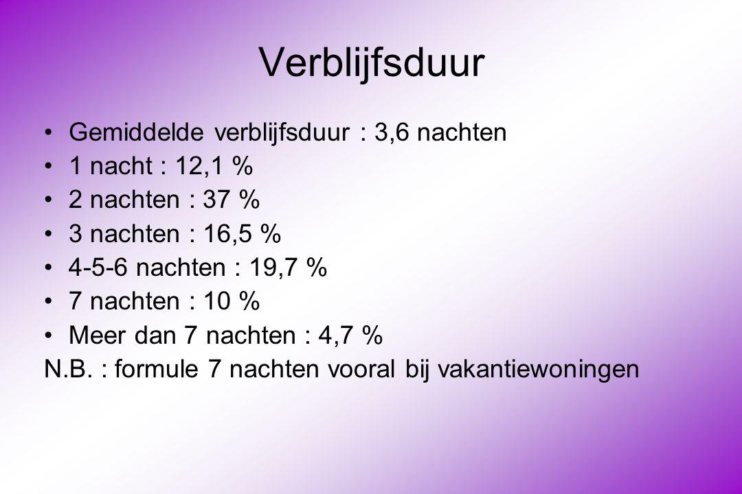 Verblijfsduur Gemiddelde verblijfsduur : 3,6 nachten 1 nacht : 12,1 % 2 nachten : 37 % 3 nachten : 16,5 % 4-5-6 nachten : 19,7 % 7 nachten : 10 % Meer dan 7 nachten : 4,7 % N.B.