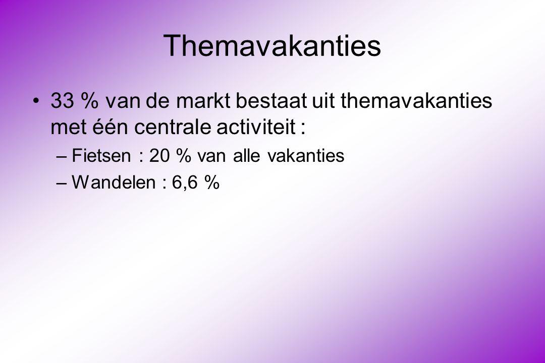 Themavakanties 33 % van de markt bestaat uit themavakanties met één centrale activiteit : –Fietsen : 20 % van alle vakanties –Wandelen : 6,6 %