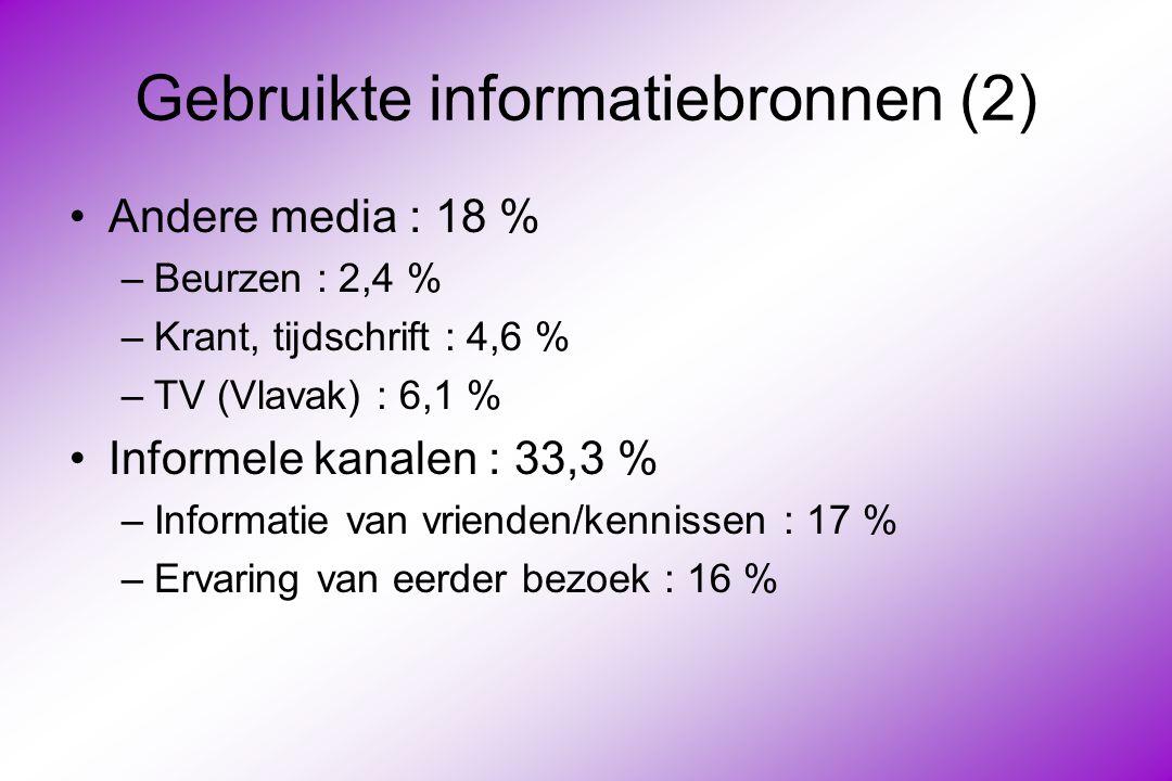 Gebruikte informatiebronnen (2) Andere media : 18 % –Beurzen : 2,4 % –Krant, tijdschrift : 4,6 % –TV (Vlavak) : 6,1 % Informele kanalen : 33,3 % –Informatie van vrienden/kennissen : 17 % –Ervaring van eerder bezoek : 16 %