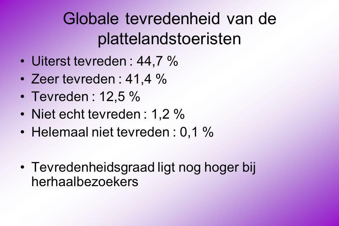 Globale tevredenheid van de plattelandstoeristen Uiterst tevreden : 44,7 % Zeer tevreden : 41,4 % Tevreden : 12,5 % Niet echt tevreden : 1,2 % Helemaal niet tevreden : 0,1 % Tevredenheidsgraad ligt nog hoger bij herhaalbezoekers