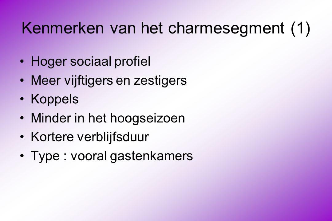 Kenmerken van het charmesegment (1) Hoger sociaal profiel Meer vijftigers en zestigers Koppels Minder in het hoogseizoen Kortere verblijfsduur Type : vooral gastenkamers