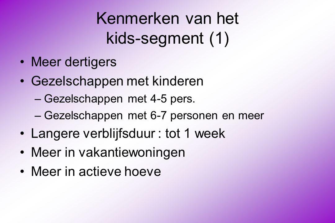 Kenmerken van het kids-segment (1) Meer dertigers Gezelschappen met kinderen –Gezelschappen met 4-5 pers.