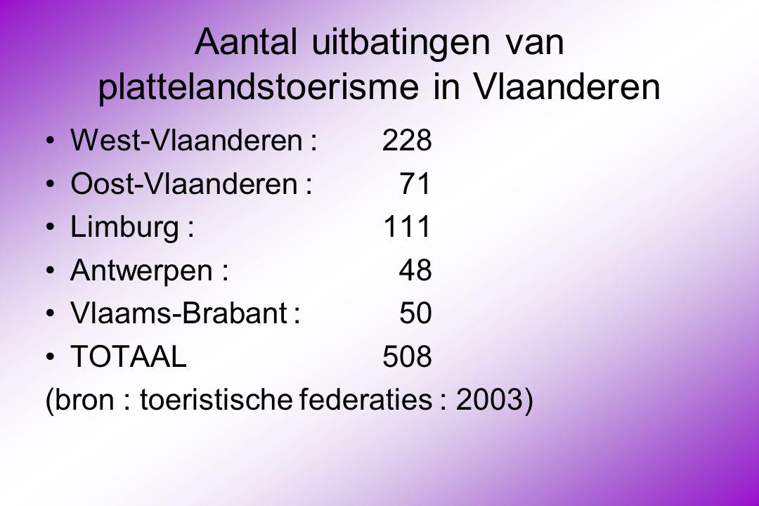 Aantal uitbatingen van plattelandstoerisme in Vlaanderen West-Vlaanderen : 228 Oost-Vlaanderen : 71 Limburg : 111 Antwerpen : 48 Vlaams-Brabant : 50 TOTAAL508 (bron : toeristische federaties : 2003)
