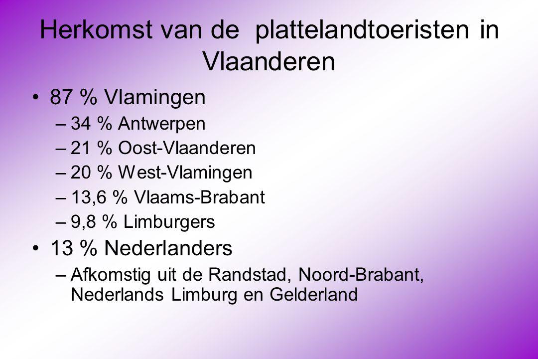 Herkomst van de plattelandtoeristen in Vlaanderen 87 % Vlamingen –34 % Antwerpen –21 % Oost-Vlaanderen –20 % West-Vlamingen –13,6 % Vlaams-Brabant –9,8 % Limburgers 13 % Nederlanders –Afkomstig uit de Randstad, Noord-Brabant, Nederlands Limburg en Gelderland