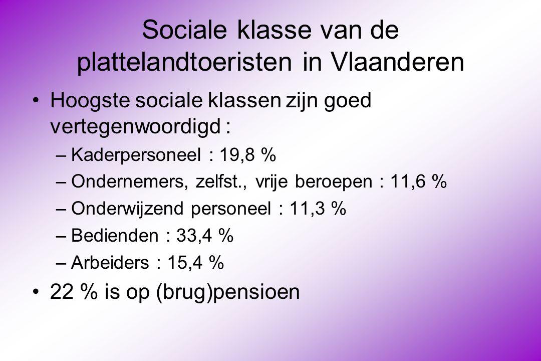 Leeftijd van de plattelandtoeristen in Vlaanderen Alle leeftijdscategorieën boven de dertig zijn goed vertegenwoordigd : –Dertigers : 25 % –Veertigers : 25 % –Vijftigers : 25 % –Zestig plussers : 20 % Gemiddelde leeftijd : 47 jaar
