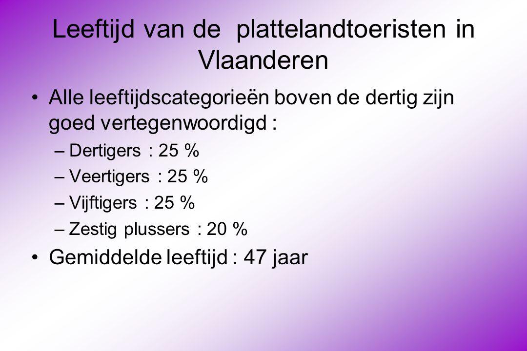 Organisaties : VZW Plattelandstoerisme in Vlaanderen Marktonderzoek in 2004 met als doelstelling inzicht te verkrijgen in het verwachtingspatroon van de klant Labelling : naast confortelementen ook aandact voor de omgeving, hospitality en de aangeboden activiteiten Secretariaat : gevestigd in de gebouwen van de Boerenbond in Leuven