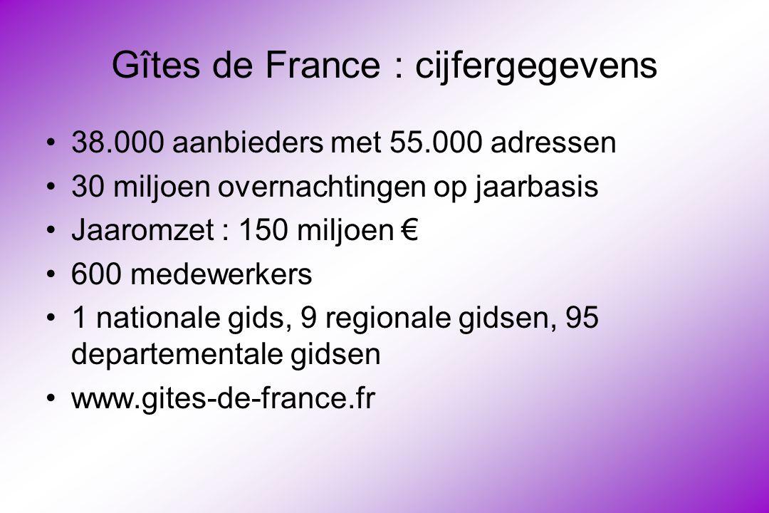Gîtes de France : cijfergegevens 38.000 aanbieders met 55.000 adressen 30 miljoen overnachtingen op jaarbasis Jaaromzet : 150 miljoen € 600 medewerkers 1 nationale gids, 9 regionale gidsen, 95 departementale gidsen www.gites-de-france.fr