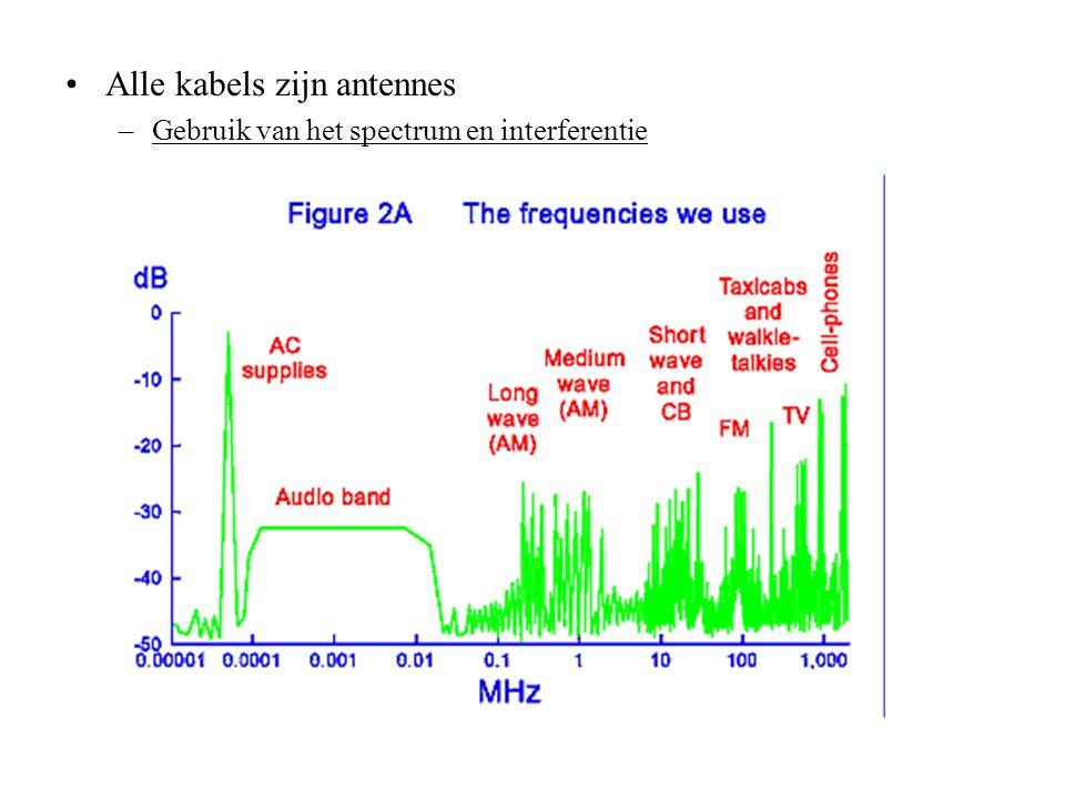 Alle kabels zijn antennes –Gebruik van het spectrum en interferentie