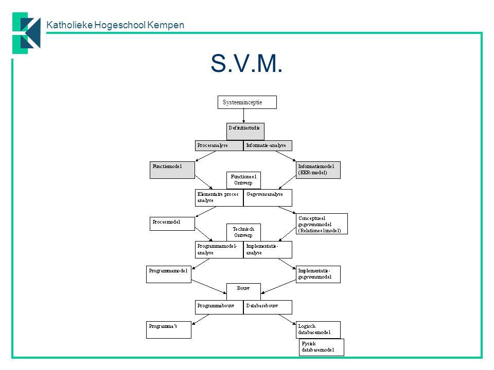 Katholieke Hogeschool Kempen S.V.M. Systeeminceptie