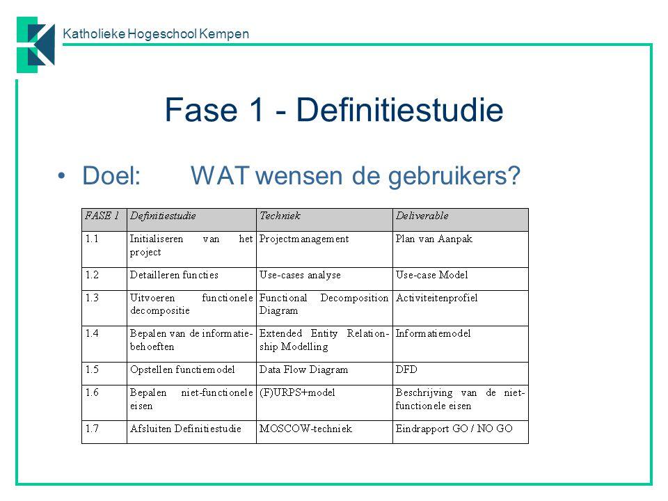 Katholieke Hogeschool Kempen Fase 1 - Definitiestudie Doel:WAT wensen de gebruikers?
