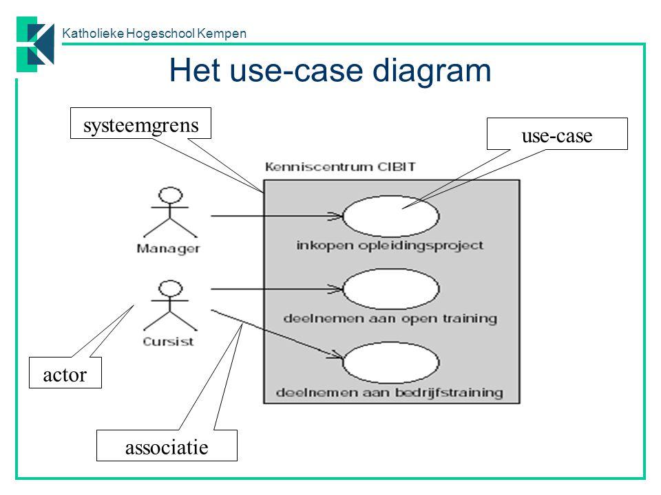 Katholieke Hogeschool Kempen Het use-case diagram actor systeemgrens use-case associatie