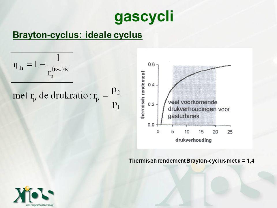 gascycli Brayton-cyclus: ideale cyclus Thermisch rendement Brayton-cyclus met κ = 1,4
