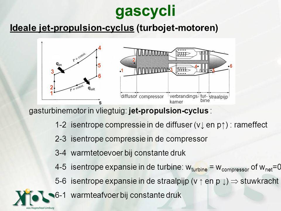 Ideale jet-propulsion-cyclus (turbojet-motoren) gascycli gasturbinemotor in vliegtuig: jet-propulsion-cyclus : 1-2 isentrope compressie in de diffuser