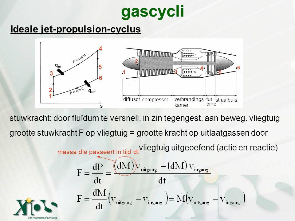 Ideale jet-propulsion-cyclus gascycli stuwkracht: door fluïdum te versnell. in zin tegengest. aan beweg. vliegtuig grootte stuwkracht F op vliegtuig =
