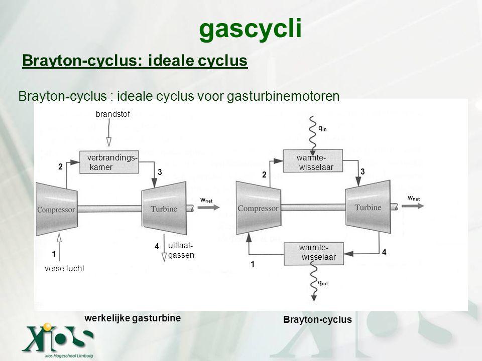 gascycli Brayton-cyclus: ideale cyclus Brayton-cyclus : ideale cyclus voor gasturbinemotoren 1 2 3 4 4 3 2 1 werkelijke gasturbine Brayton-cyclus verb