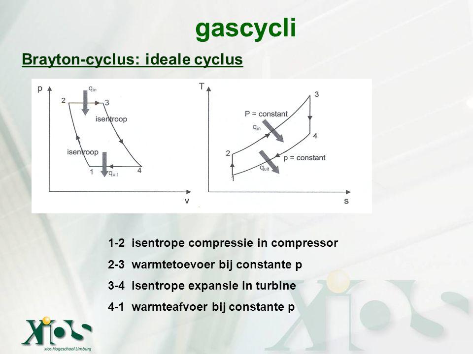 gascycli Brayton-cyclus: ideale cyclus 2 1-2 isentrope compressie in compressor 2-3 warmtetoevoer bij constante p 3-4 isentrope expansie in turbine 4-